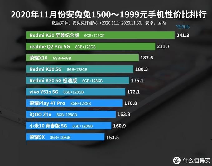 仅次于小米,真实力派realmeQ2Pro:千元机性价比榜二
