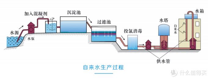 这是一篇正经的科普!NSP选择性过滤净水器了解一下