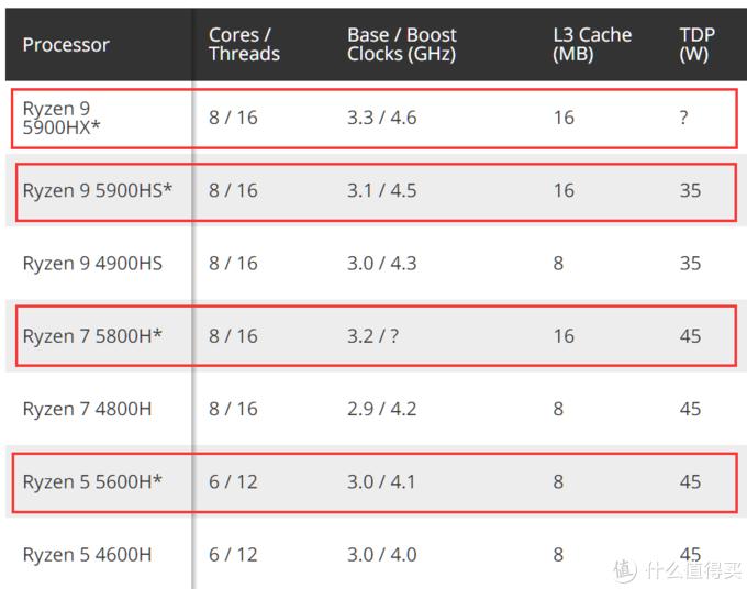 AMD新一代Ryzen 5000笔记本处理器规格前瞻,主频小升、缓存大涨