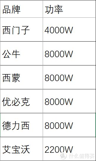 导轨座功率