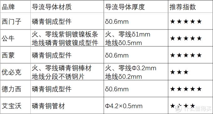 轨道的导流导体材质规格