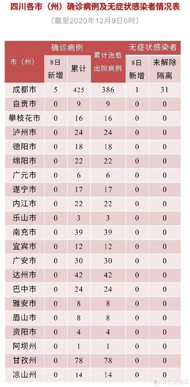 持续关注|四川新增新型冠状病毒肺炎确诊病例5例!