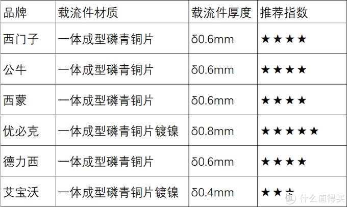 适配器载流件材质、规格汇总清单