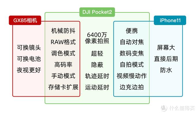 Pocket2与我的相机和手机的相同点与不同点