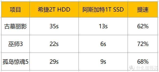 ▲更换M.2 NVMe固态后,平均载入速度提升均有65%以上