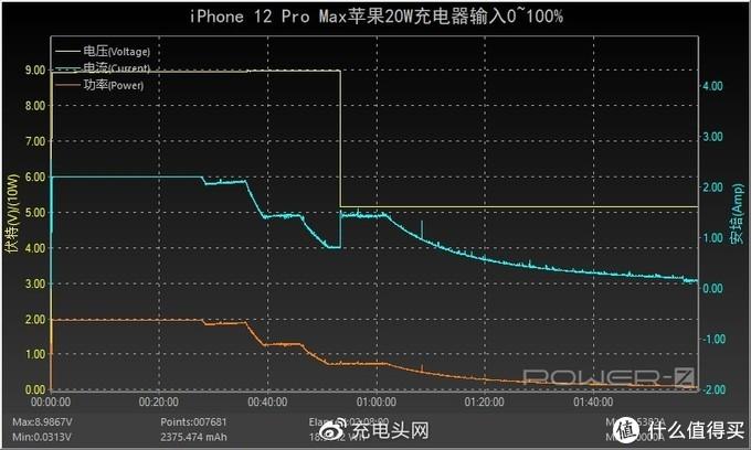 课代表来了,一文看懂四款iPhone 12充电速度对比,看完小白变大神