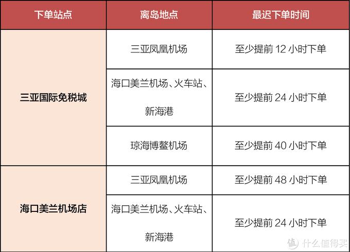 两个站点下单时间表