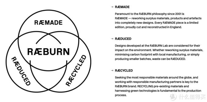 4R理念也是产品系列,摘自RAEBURN官网