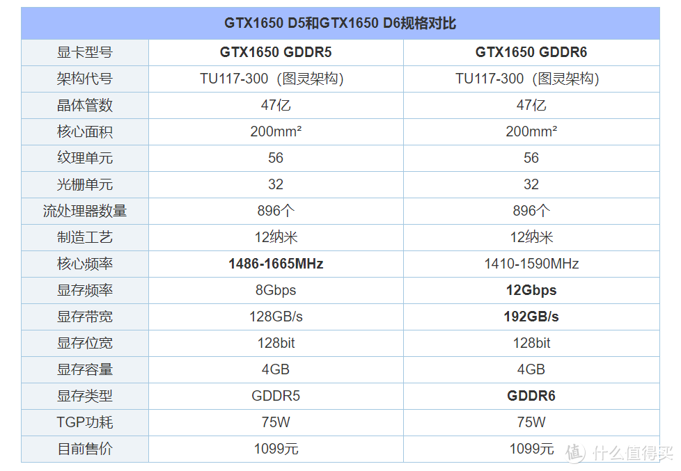 GTX1650:我不是智商检测卡