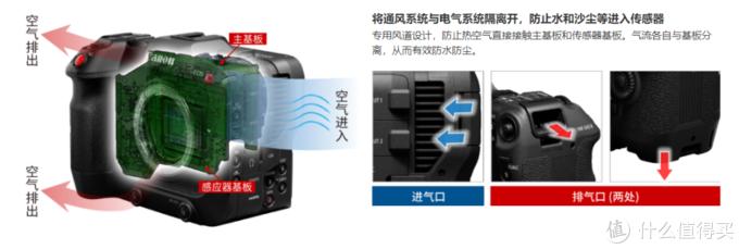 佳能第一台RF卡口摄影机 C70 超详细测评