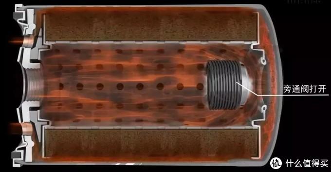 影响机滤质量的不止滤纸,还有这两个阀门