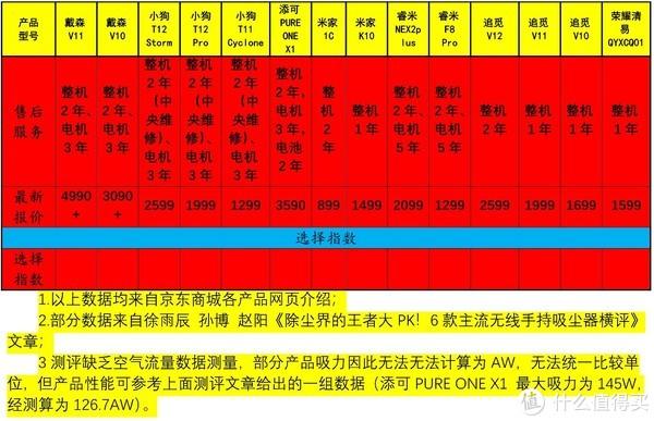 多款手持无线吸尘器性能价格横向对比(四)