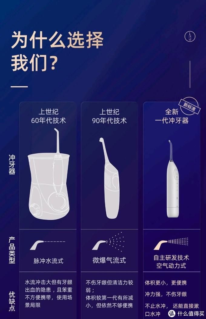 oclean官方几种冲牙器对比