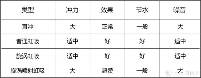 四种冲水类型的马桶对比表