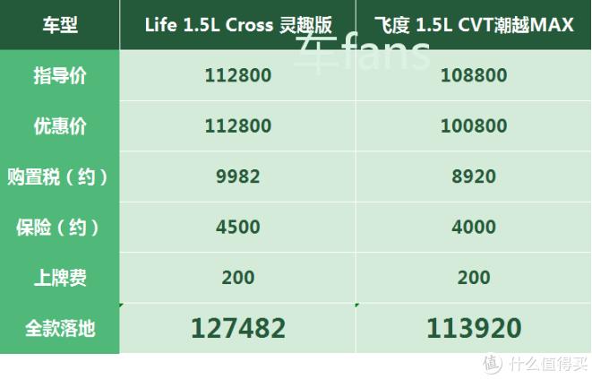 本田来福酱(Life):比飞度贵了一万二,还把自己比作超级赛亚人