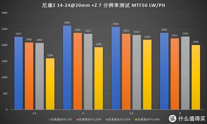 """""""风光""""依旧,尼康Z14-24/2.8S评测"""
