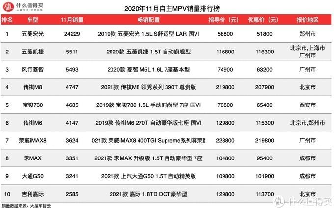 车榜单:2020年11月MPV销量榜单,有台国产新车刚上市就成爆款