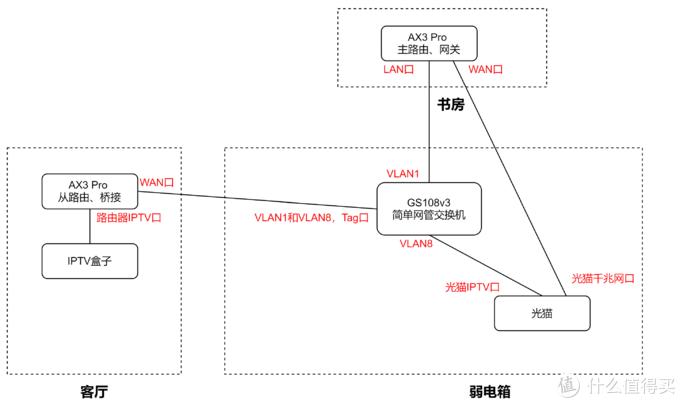改造后的网络拓扑图