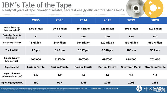 IBM联合富士胶片成功打造580TB磁带,单盘容量相当于78万碟CD