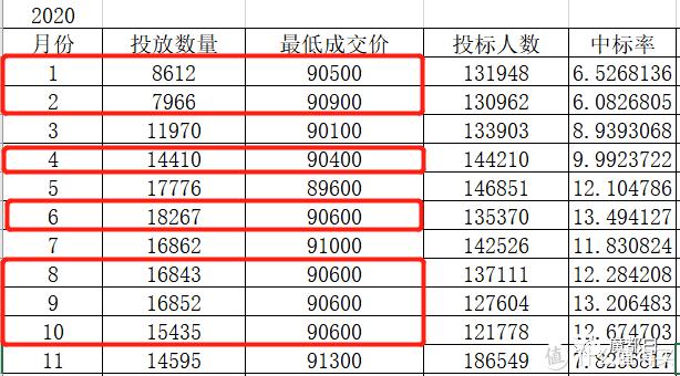 上海牌照(沪牌)出价策略详解