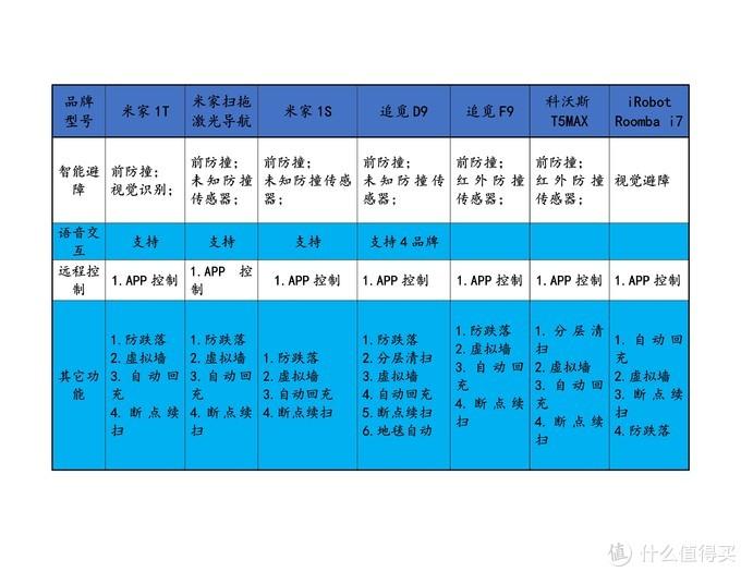 扫地机器人性能参数对比(二)3