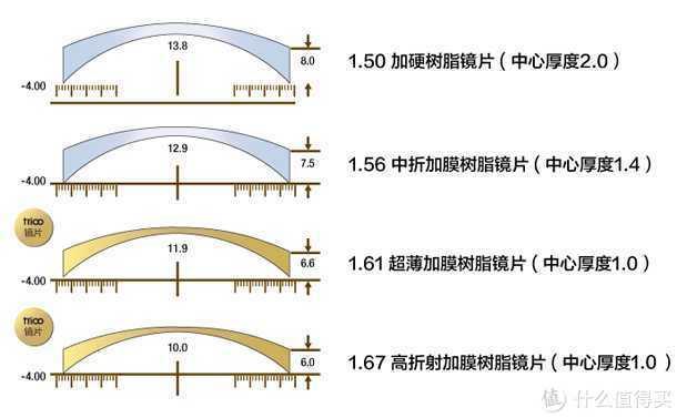 折射率越高镜片越薄阿贝数越低