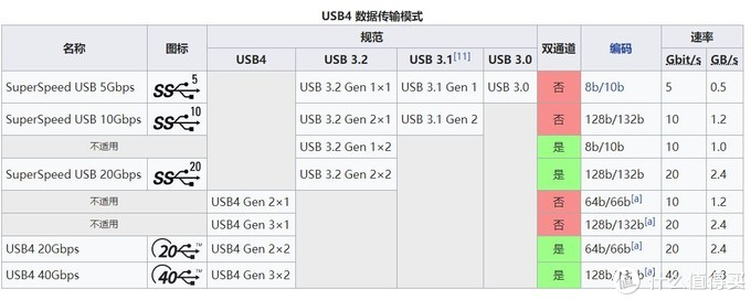 USB Type-c接口详解与轻薄本推荐