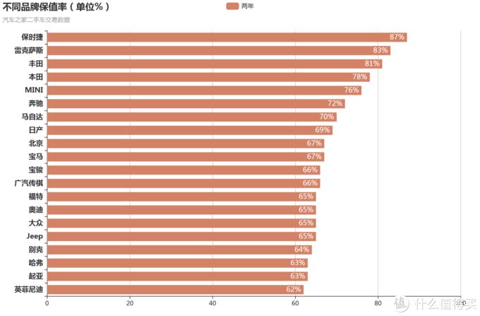 我爬了【某车之家】22万条的二手车数据并做了统计分析,让您看看二手车真实的保值率