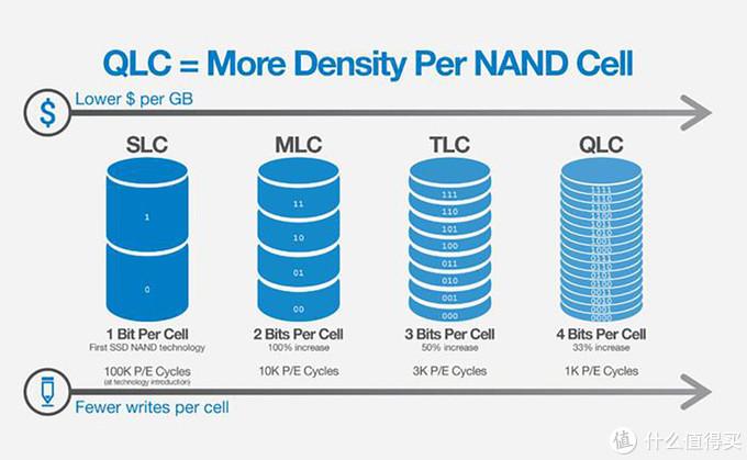劣币淘汰良币,比起QLC更短命的PLC来了,你会买吗?