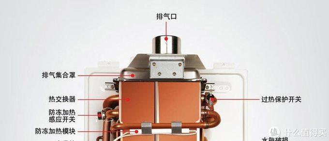 健康与舒适的革新,谈谈我对燃气热水器的要求。