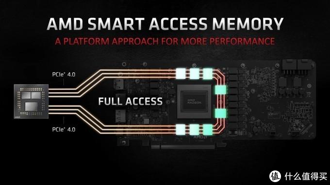 技嘉宣布400系列主板支持AMD SAM加速技术,入门级主板也支持