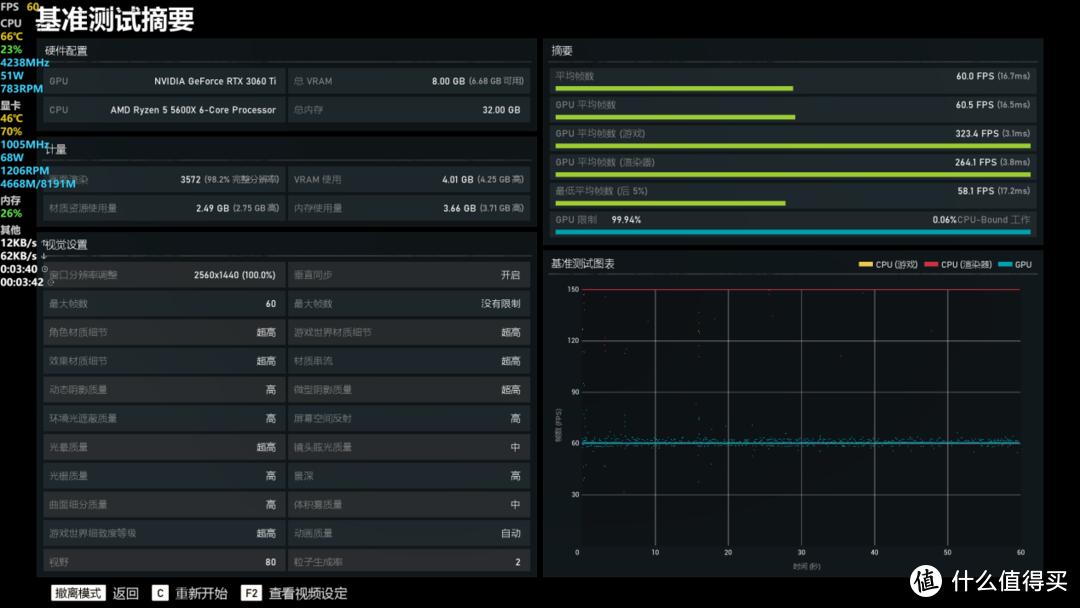 进阶画质赛博朋克2077之技嘉RTX 3060 Ti GAMING OC PRO魔鹰显卡实测
