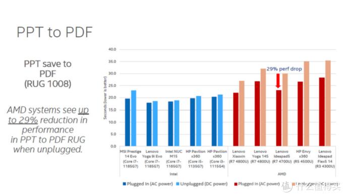 英特尔表示第11代笔记本用电池整体表现更好,与电源模式下性能落差小