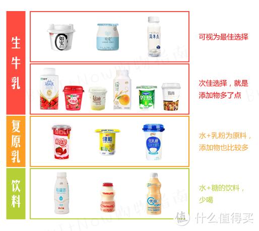 * 每款并不代表此品牌所有酸奶均是归属此类,购买前最好按照上述总结来对比挑选。