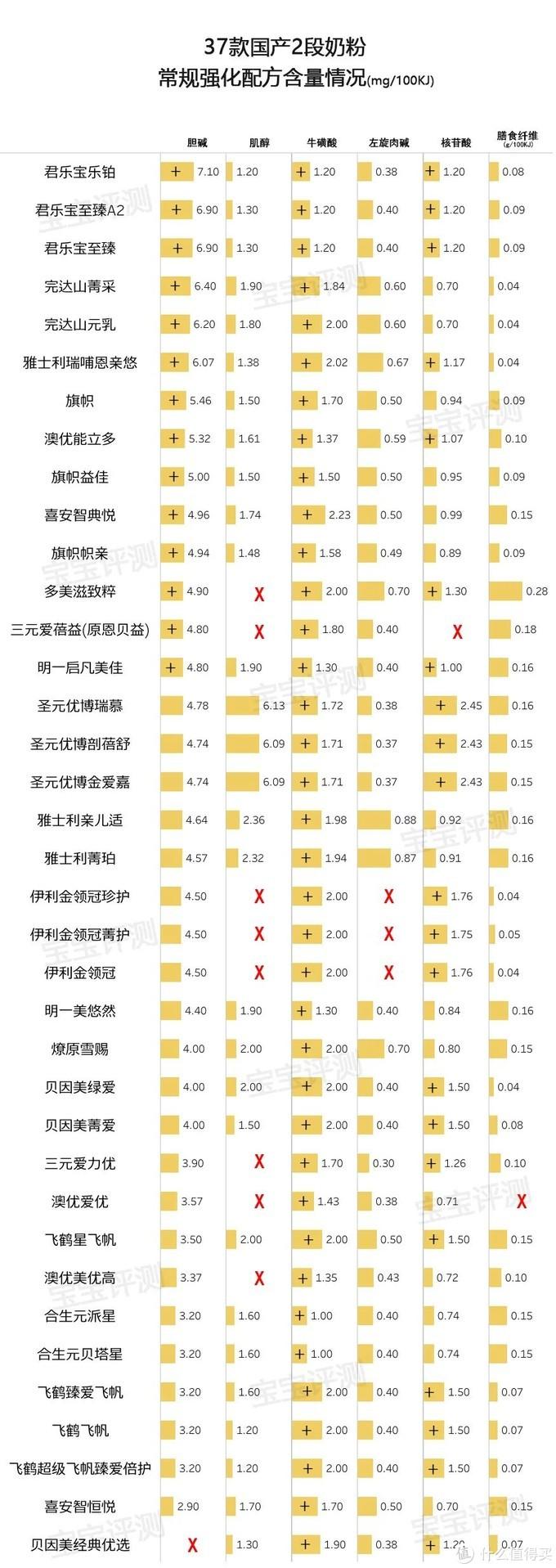 37款国产2段奶粉评测(2020版):原料、配方、品牌信任度,哪款更值得选?