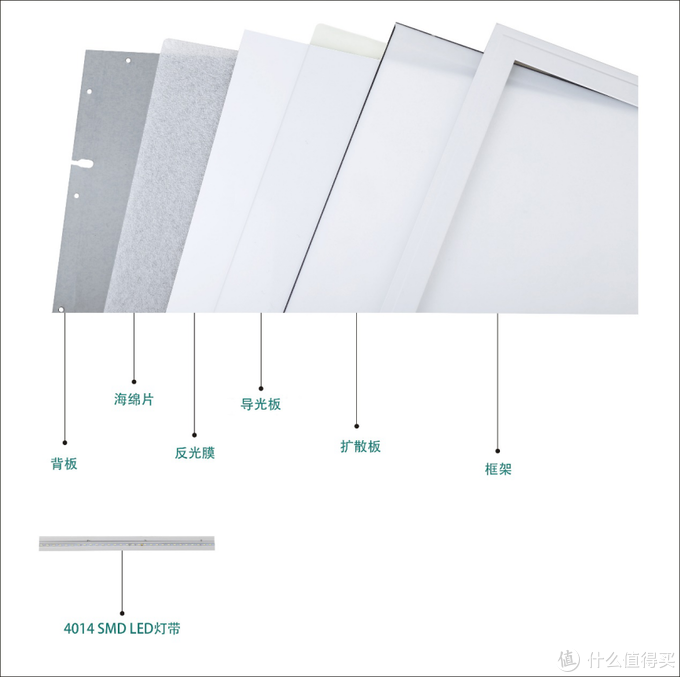 直发光面板灯产品结构