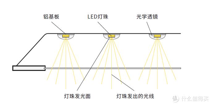 直下式面板灯发光原理图