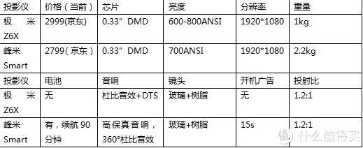 2000元+便捷式投影仪峰米投影仪Smart香不香?