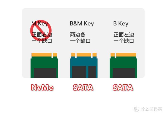 怎么把旧电脑闲置的固态硬盘用起来?看看还有哪些性价比不错的移动硬盘盒值得买吧!