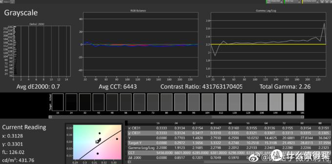 网友对小米11屏幕专业测试,素质表现的确拔尖