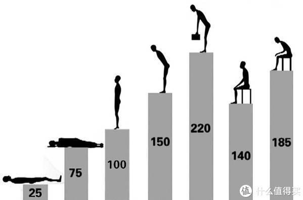 涨姿势:人体工学并不算高端科学,姿势解决一切问题