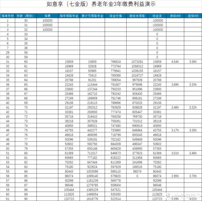 信泰如意享(七金版),一款保额可增长的养老年金