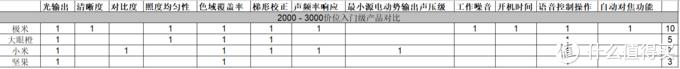 中消协投影机对比试验报告整理:3000元以下价位首选极米