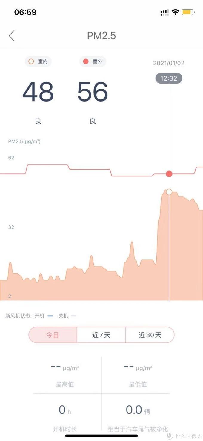 到了1月2日中午12点滤网失效,PM2.5从15以内直接爆到40多