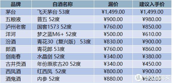 将近春节,价格还会涨啊