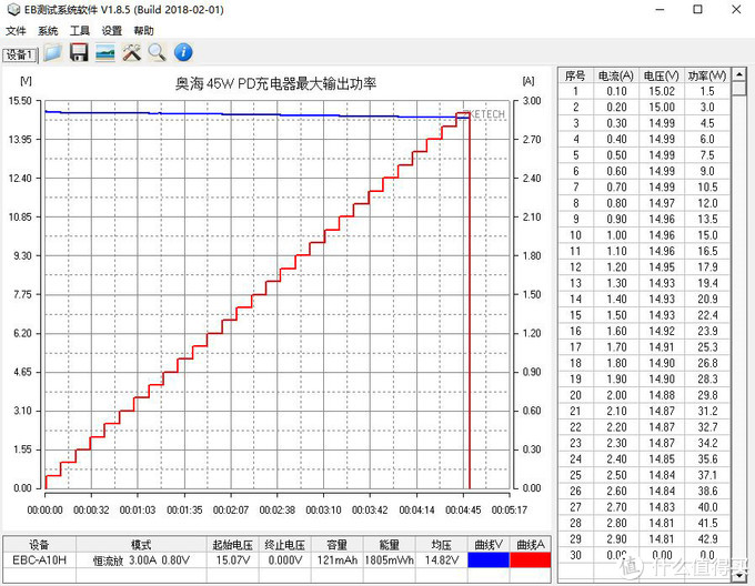 极致小巧与强大性能的相遇:奥海科技45W PD充电器全面评测