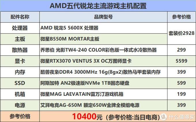 今年AMD还疯了!装一台AMD游戏主机要多花多少钱?