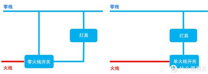 智能家居之二:利用米家墙壁智能开关改造厨房智能照明分享