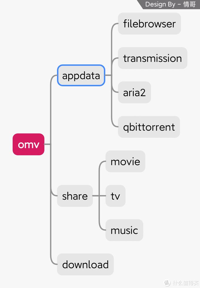 树莓派的100种玩法(5)OMV-常见docker镜像部署