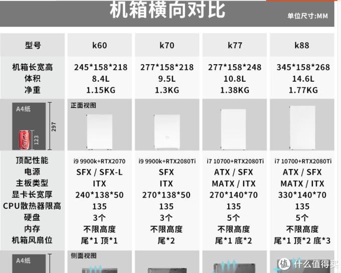 初步显示支持ATX/SFX MATX/ITX